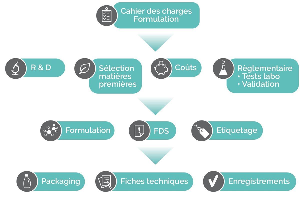Logigramme R &D et formulation